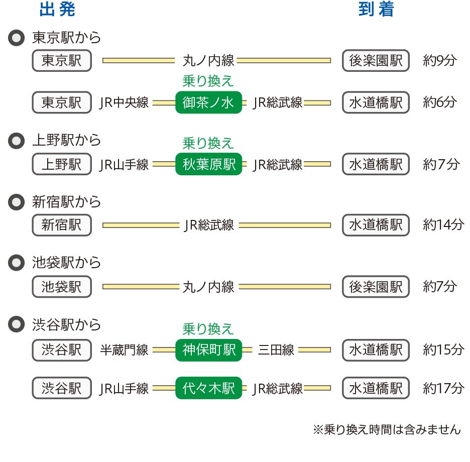 [図] 主要駅からの乗り換え方法